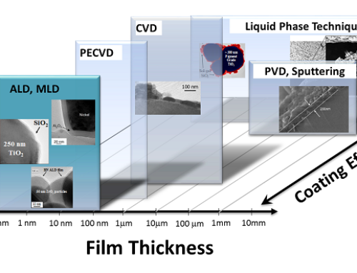 The Processes Used to Deposit Nano-Scale Coatings: Sol-Gel, Co-precipitation, CVD, ALD and MLD